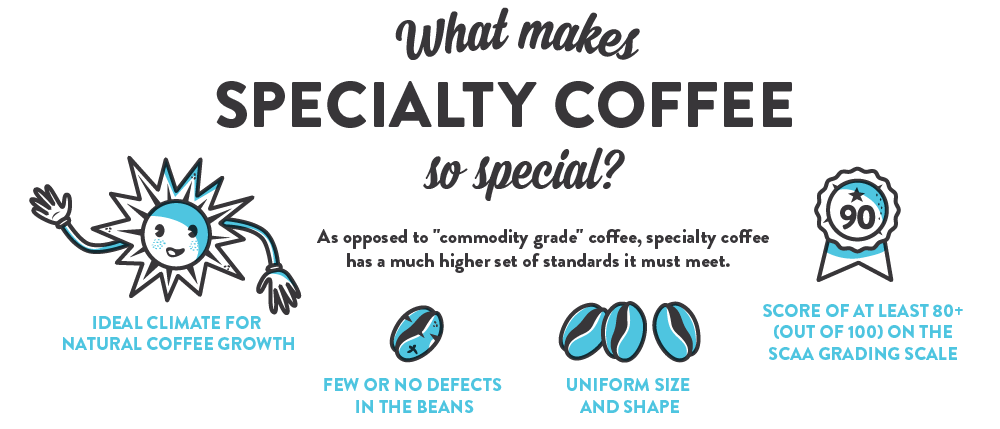 What makes specialty coffee so special? As opposed to commodity grade coffee, specialty coffee has a much higher set of standards it must meet including: ideal climate for natural coffee growth, few or no defects in the beans, uniform size and shape and score at least 80+ (out of 100+ on the SCAA grading scale.