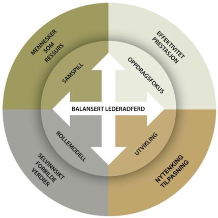 Modell fra Forsvarssjefens grunnsyn på ledelse