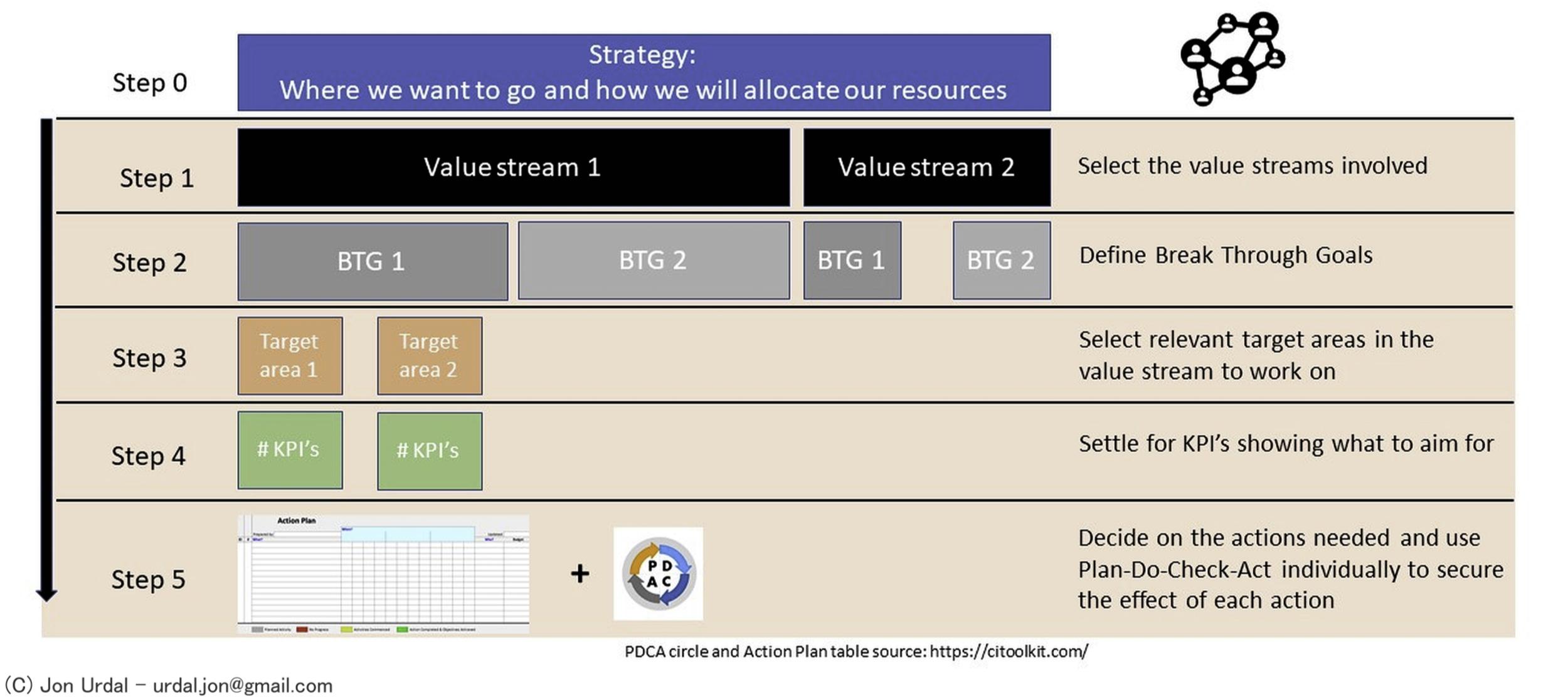 5-trinns modell for strategi-implementering