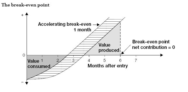 Store besparelser ved å få en bedre og raskere innkjøring (Watkins, 2013)