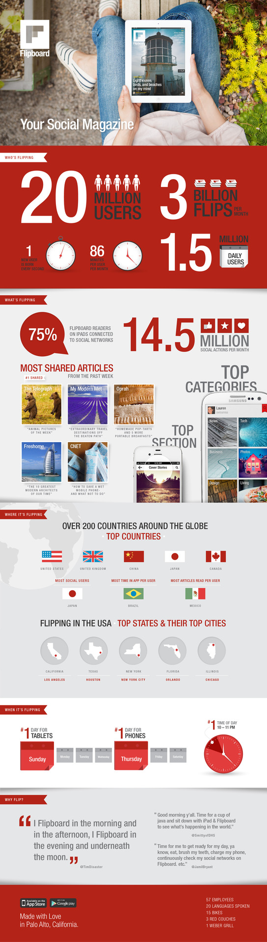 Flipboard: 20 Million Users [INFOGRAPHIC]