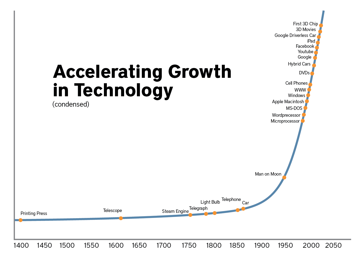 Technology Growth