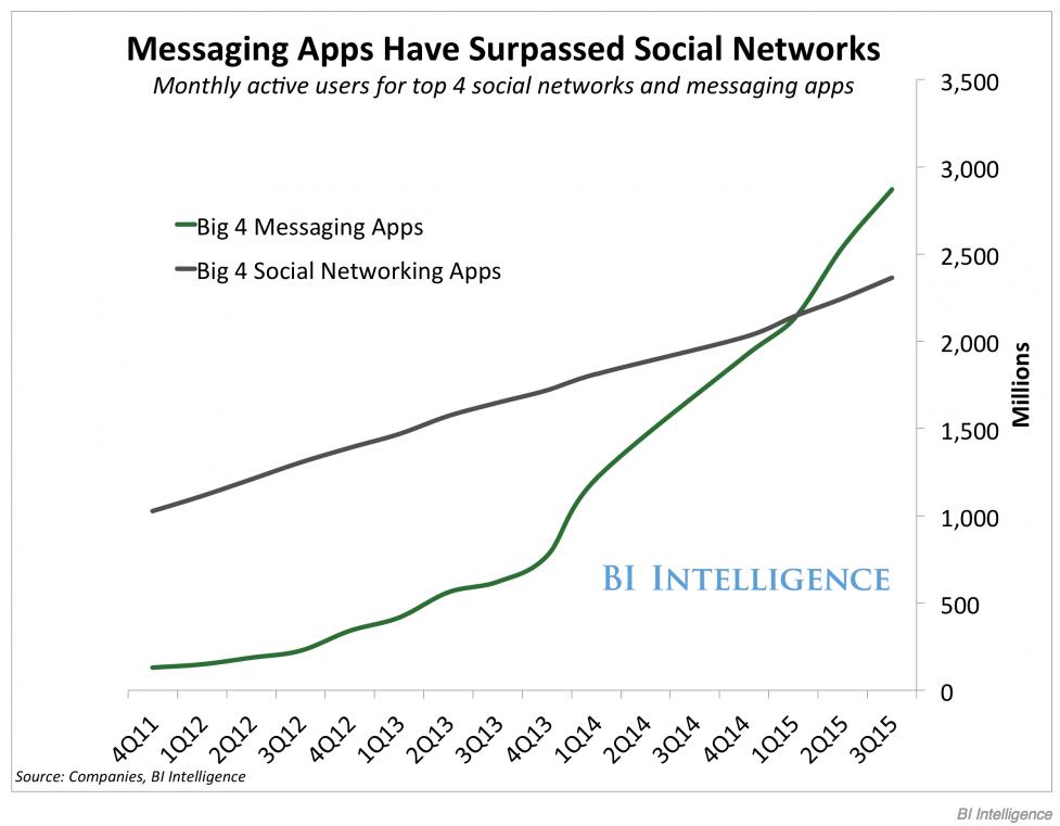 messaging-apps-vs-social-networks