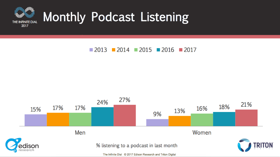 SOURCE: https://www.salesforce.com/blog/2017/04/20-stats-about-the-2017-podcast-consumer.html