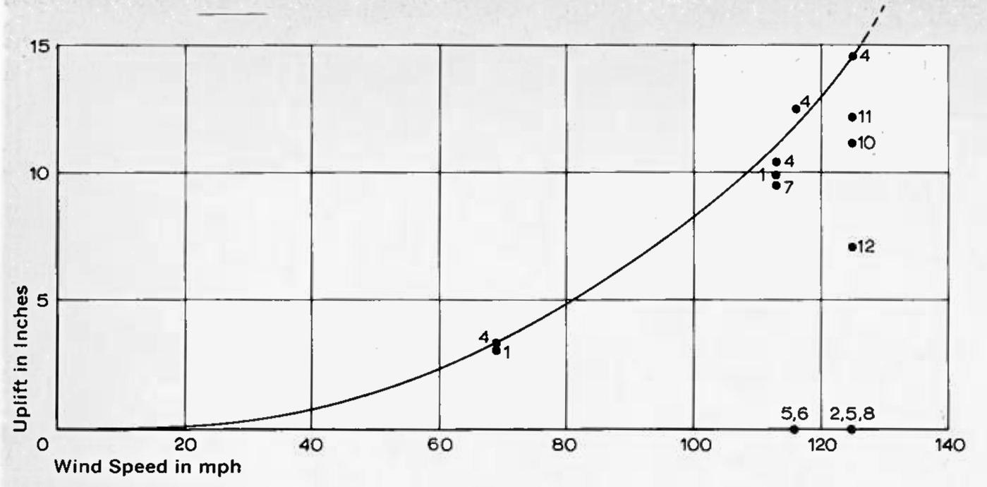 Wachsmann, Konrad. City Hall, California City, Uplift Chart. 1966. Konrad Wachsmann Archiv, Akademie der Kunst, Berlin.