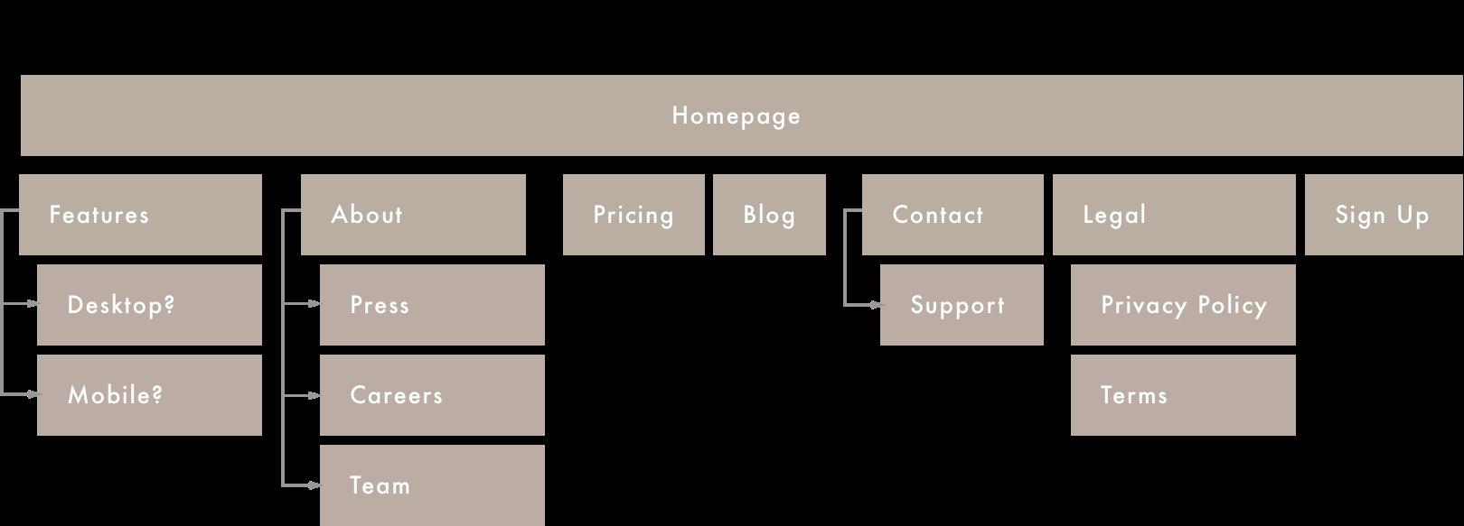 control-sitemap.png