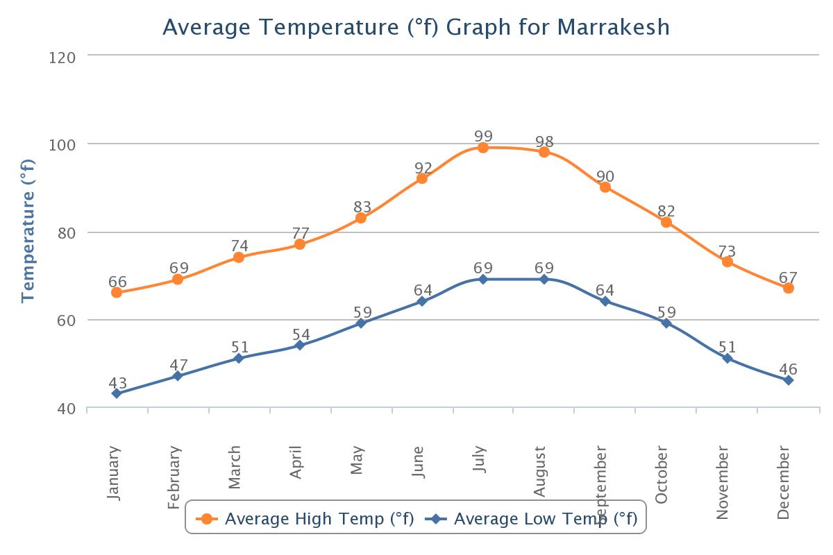 Morocco Temperature.png