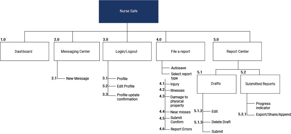 Nurse Safe Sitemap
