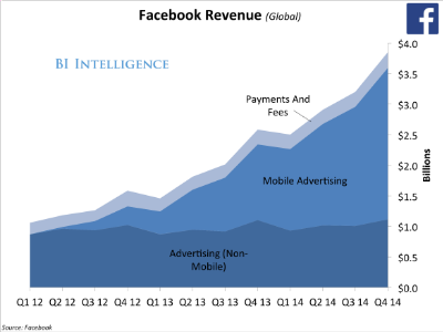 Since Facebook went public, non-mobile advertising has essentially stayed flat while all of the growth has been in mobile advertising. And look at the shift in users from desktop to mobile since Facebook went public: