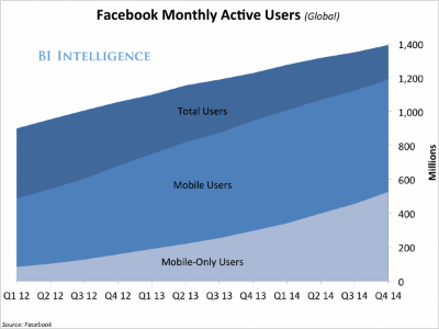 """This is exactly what the market was terrified of right after Facebook went public, and it was reflected in that low of $18.06 per share. The market saw the stunning, hard shift of users from desktop to mobile and Facebook didn't have a good mobile strategy. They were facing an epic pivot and needed to execute """"flawlessly"""".    So how did Facebook go from $18.06 per share on August 26, 2012 to $75.91 per share as of this weekend. Mark Zuckerberg did something that only the bravest CEOs can pull off. He forced the entire company to hard shift alongside their users (i.e., their customers) and put everyone on """"lockdown"""" to get their mobile strategy right - to make mobile the central focus of Facebook. And, most importantly, it worked - big time . Nearly 70% of Facebook's $3.59 billion of advertising revenue now comes from mobile.  Today, Michael Grimes, Mark Zuckerberg, and CFO David Wehner are victors as a result. And for those who held on to their IPO shares, they are now sitting on a more than 200% gain in just two and half years - a very rich return to say the least.  You may be thinking, """"Will Bazaarvoice have the same outcome?"""" I don't know but Debra and I are bullish on the company overall and remain one of the largest shareholders. Led by Gene Austin today, the culture of Bazaarvoice seems to be as good as it has ever been. I've always loved the natural network effects of the marketplace Bazaarvoice serves, as I recently wrote about in  this Lucky7 post . I sleep well at night knowing how much Bazaarvoice has  changed the world of global commerce , making it more transparent, effective, and efficient for all parties, from brands, to retailers, to all of us as """"consumers"""".  What I do know is that IPOs aren't easy and public-company pivots are very difficult. Let's look at history for a bit.  Amazon had a wild ride to become the $164 billion (in market cap) juggernaut it is today. Amazon's valuation shot up $25 billion over the past two days as it delivered a long-"""