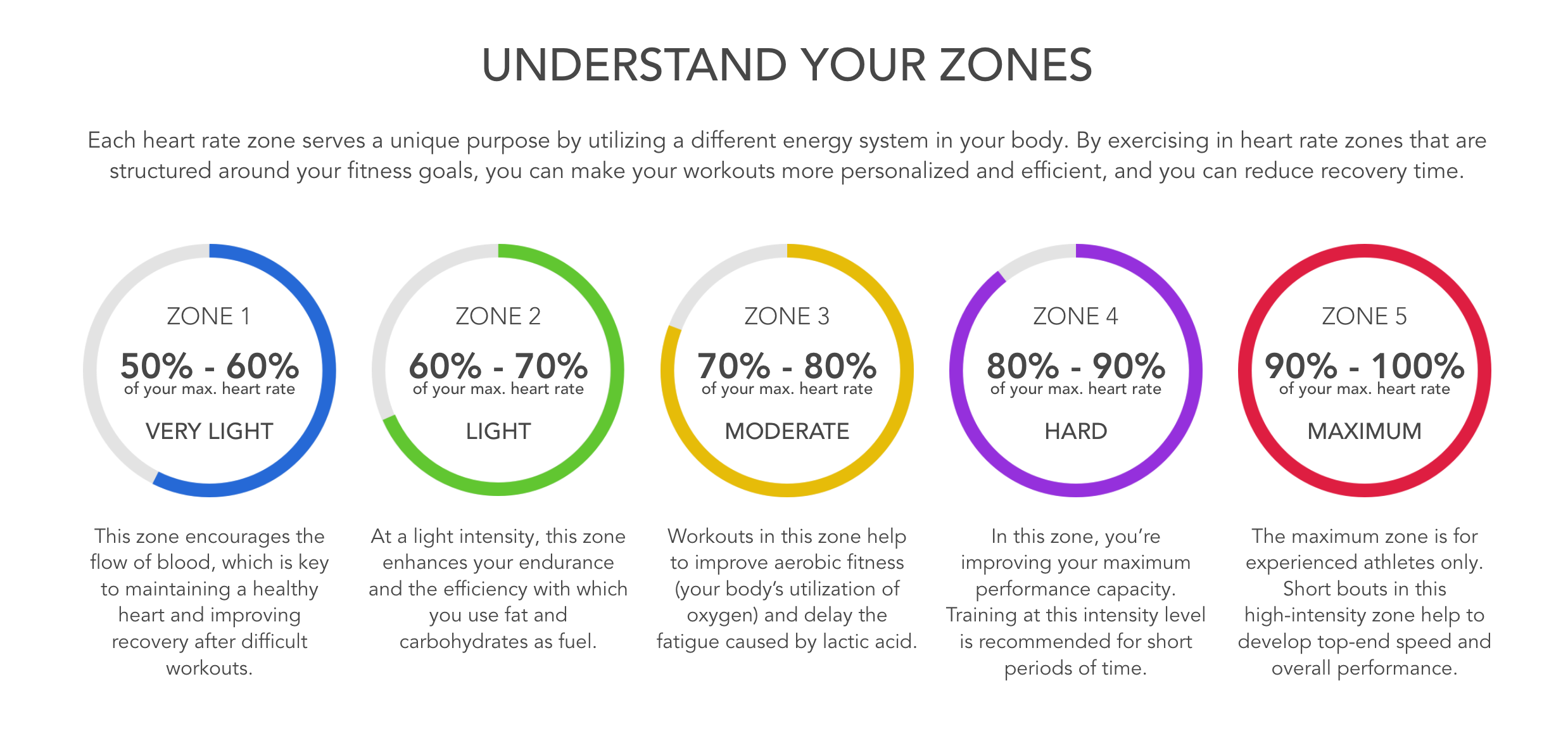 Each heart rate zone serves a unique purpose by utilizing a different energy system in your body.  By exercising in heart rate zones that are structured round your fitness goals, you can make your workouts more personalized and efficient, and you can reduce recovery time.