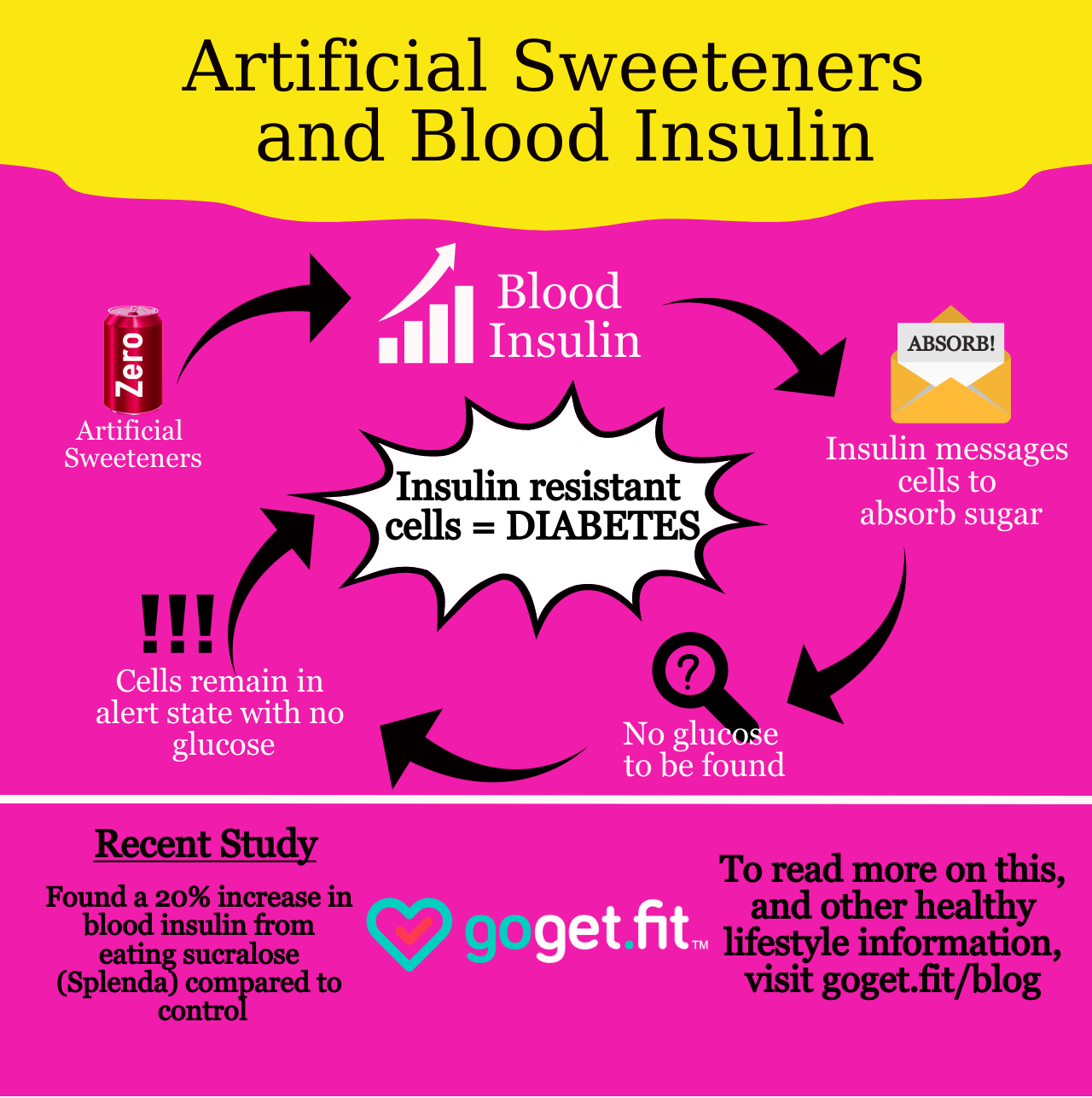 Blood Insulin Artificial Sweetener.png