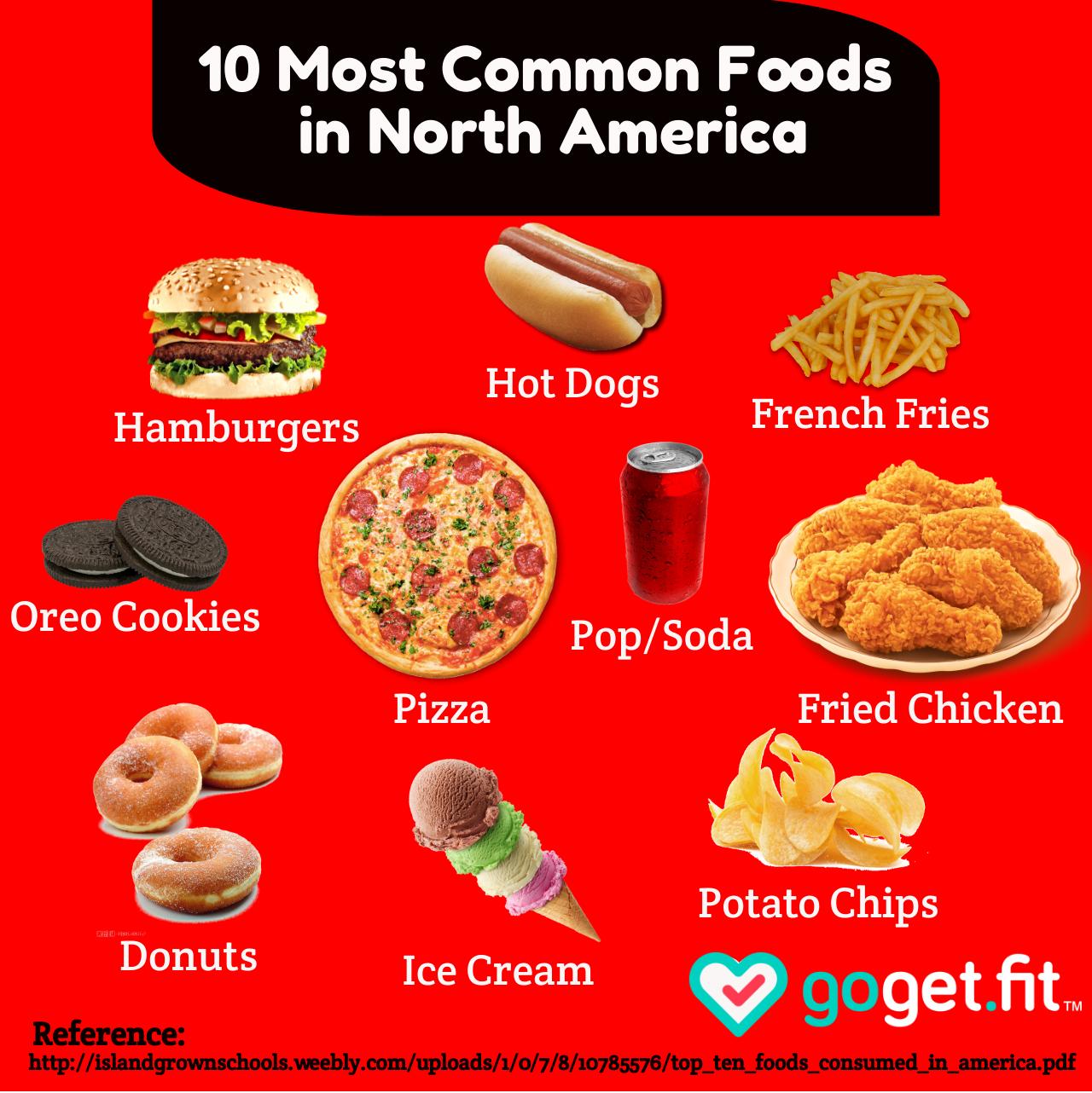10 Top Foods America.png