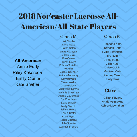 2018 Nor'easter Lacrosse All-State Players.png
