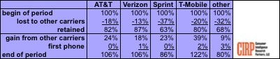 T able 1: Customer Gains and Losses by Carrier - 2016-Q4 Phone Activators