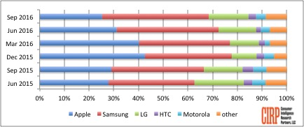 Chart 2: Brand Share of Mobile Phone Activations