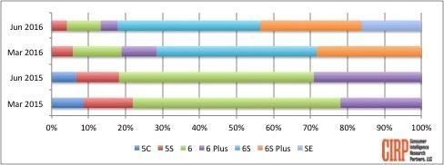 Chart 1: iPhone Models US Sales Mix, Fiscal Quarters