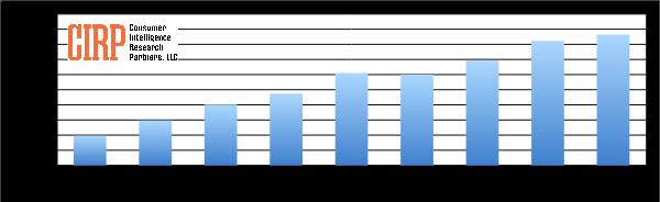 Chart 1: Amazon customer awareness of Amazon Echo