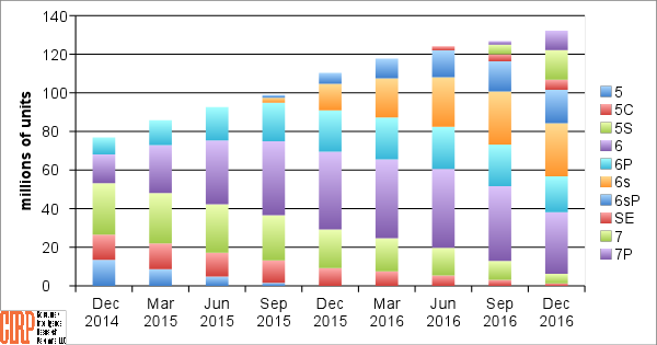 Chart 1: US Installed Based of iPhones by Model