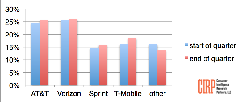 Chart 1: Carrier Share of Phone Activators at Start and End of 2017-Q4