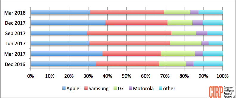 Chart 1: Brand Share of Mobile Phone Activations
