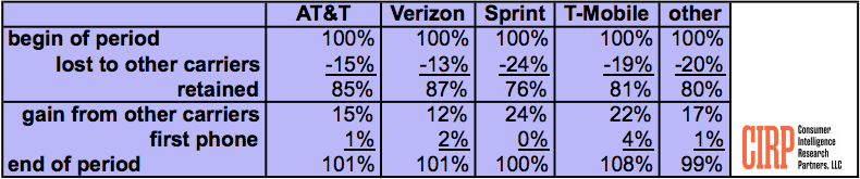 Table 1: Customer Gains and Losses by Carrier – 2018-Q1