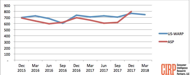 Chart 2: iPhone US Weighted Average Retail Price (US-WARP)