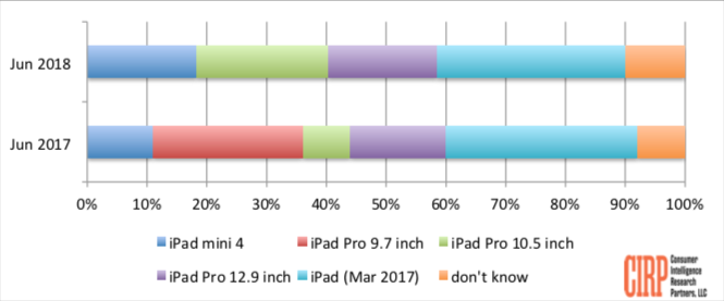 Chart 2: iPad Models US Sales Mix, Fiscal Quarters