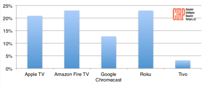 Chart 2: Media player brands (percent of all Apple product buyers, trailing 12 months, multiple brands allowed so figures sum to greater than 100%)