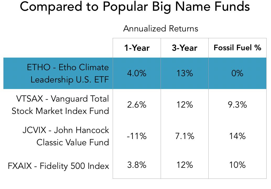 vs big name funds.png