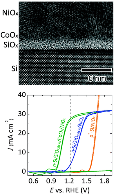 Adapted from Zhou, X.  et  al. Interface Engineering of the Photoelectrochemical Performance of Ni-Oxide-Coated n-Si Photoanodes by Atomic-Layer Deposition of Ultrathin Films of Cobalt Oxide. Energy & Environmental Science,  DOI: 10.1039/C5EE01687H  (2015) with permission of The Royal Society of Chemistry.