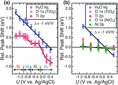 Adapted from Lichterman, M. F.  et  al. Direct Observation of the Energetics at a Semiconductor/Liquid Junction by   Operando  X-Ray Photoelectron Spectroscopy. Energy Environ.  Sci ., 2015,  DOI: 10.1039/C5EE01014D  (2015) with permission of The Royal Society of Chemistry.