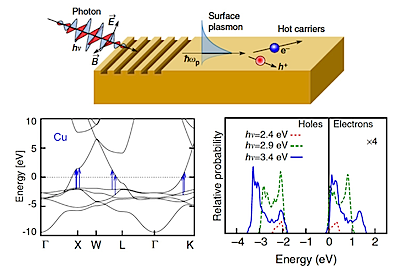 The images in Sundararaman, R., Narang, P., Jermyn, A. S., Goddard, W. A. & Atwater, H. A. Theoretical predictions for hot-carrier generation from surface plasmon decay. Nature Communications 5, 8, DOI: 10.1038/ncomms6788 (2014) are licensed under a Creative Commons Attribution 4.0 International License (http://creativecommons.org/licenses/by/4.0/).