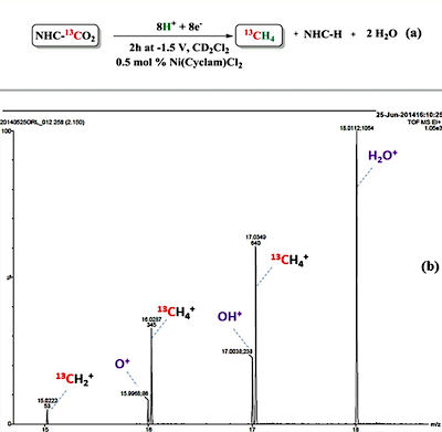 The images in Luca, O. R., McCrory, C. C. L., Dalleska, N. F. & Koval, C. A. The Selective Electrochemical Conversion of Preactivated CO  2  to Methane. Journal of The Electrochemical Society, 162(7), H473-476,  DOI: 10.1149/2.0371507jes  (2015) are licensed under a Creative Commons License (http://creativecommons.org/licenses/by/4.0/).