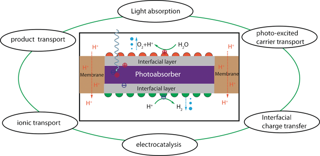 Reprinted from Xiang, C. et al. Modeling, Simulation, and Implementation of Solar-Driven Water-Splitting Devices. Angewandte Chemie,  DOI: 10.1002/anie.201510463  (2016)..