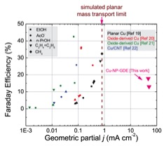 The geometric partial current density vs. the Faraday efficiency for COR in reported literature and this work.