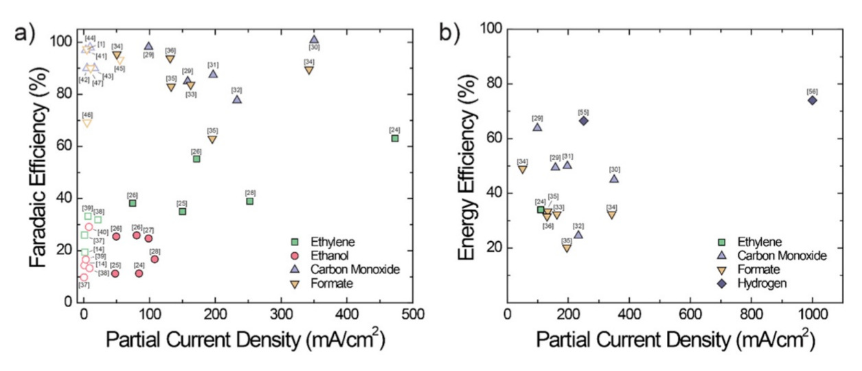 Reprinted from Higgins, D., Hahn, C., Xiang, C., Jaramillo, T., Weber, A. Gas-Diffusion Electrodes for Carbon Dioxide Reduction: A New Paradigm. ACS Energy Letters, 4, 317-324,  DOI: 10.1021/acsenergylett.8b02035  (2018).    State-of-the-art energy efficiencies versus partial current densities to ethylene, carbon monoxide, formate, and hydrogen   .