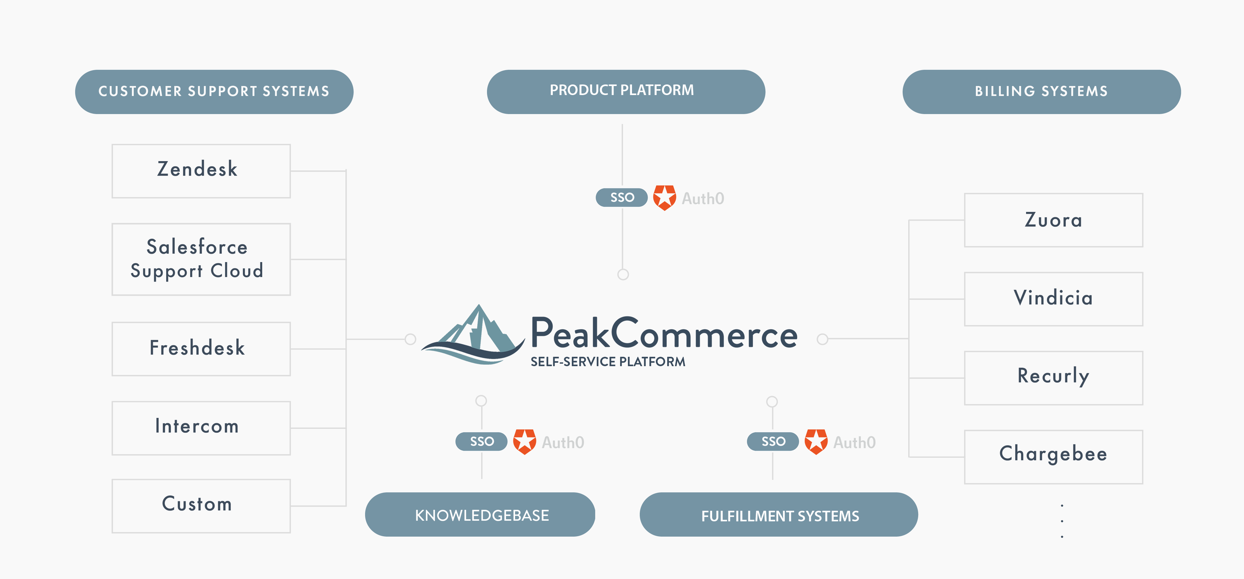 peakcommerce diagram.png