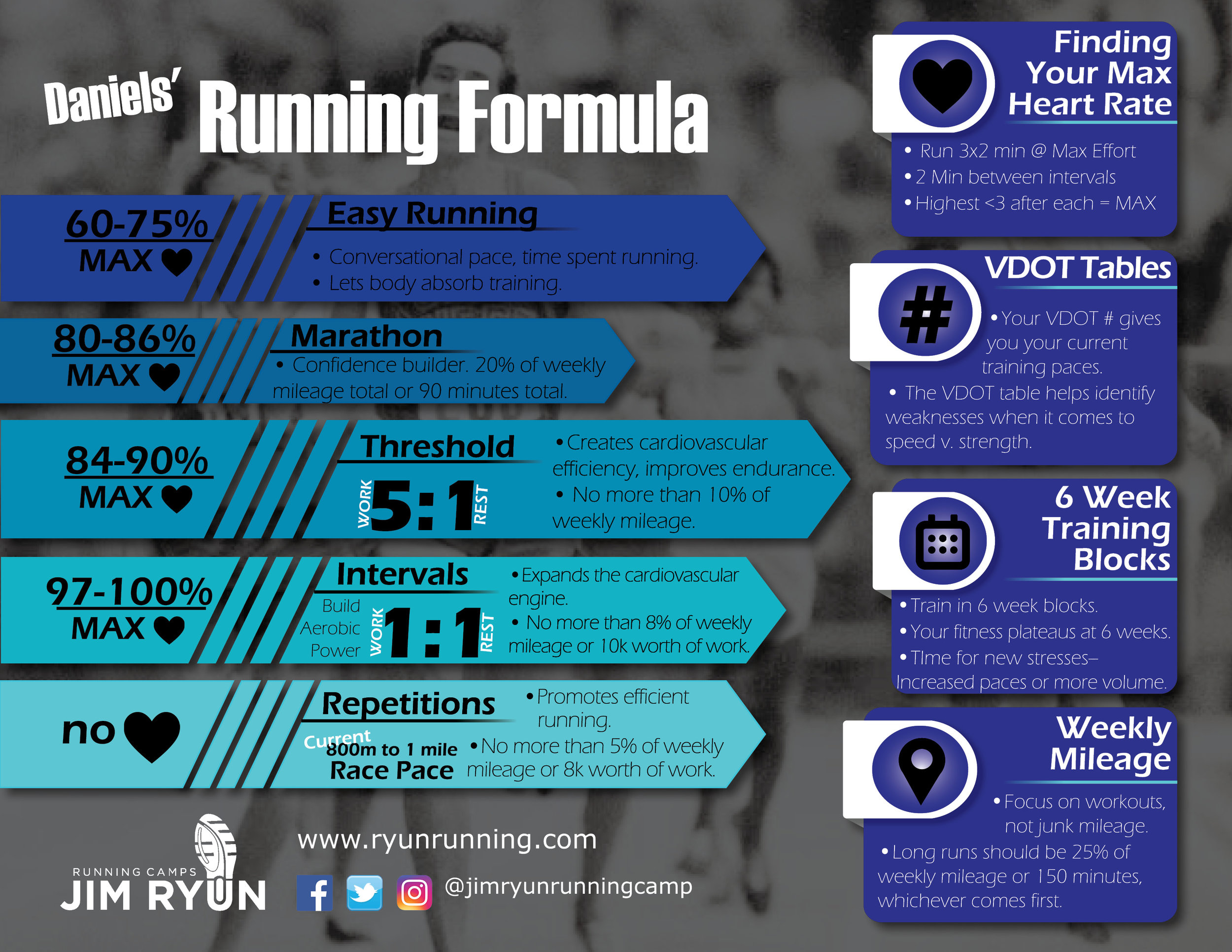 #1 Daniels' Running Formula  - The Daniels' Running Formula Infographic is the first in a series of infographic created by the Jim Ryun Running Camp.