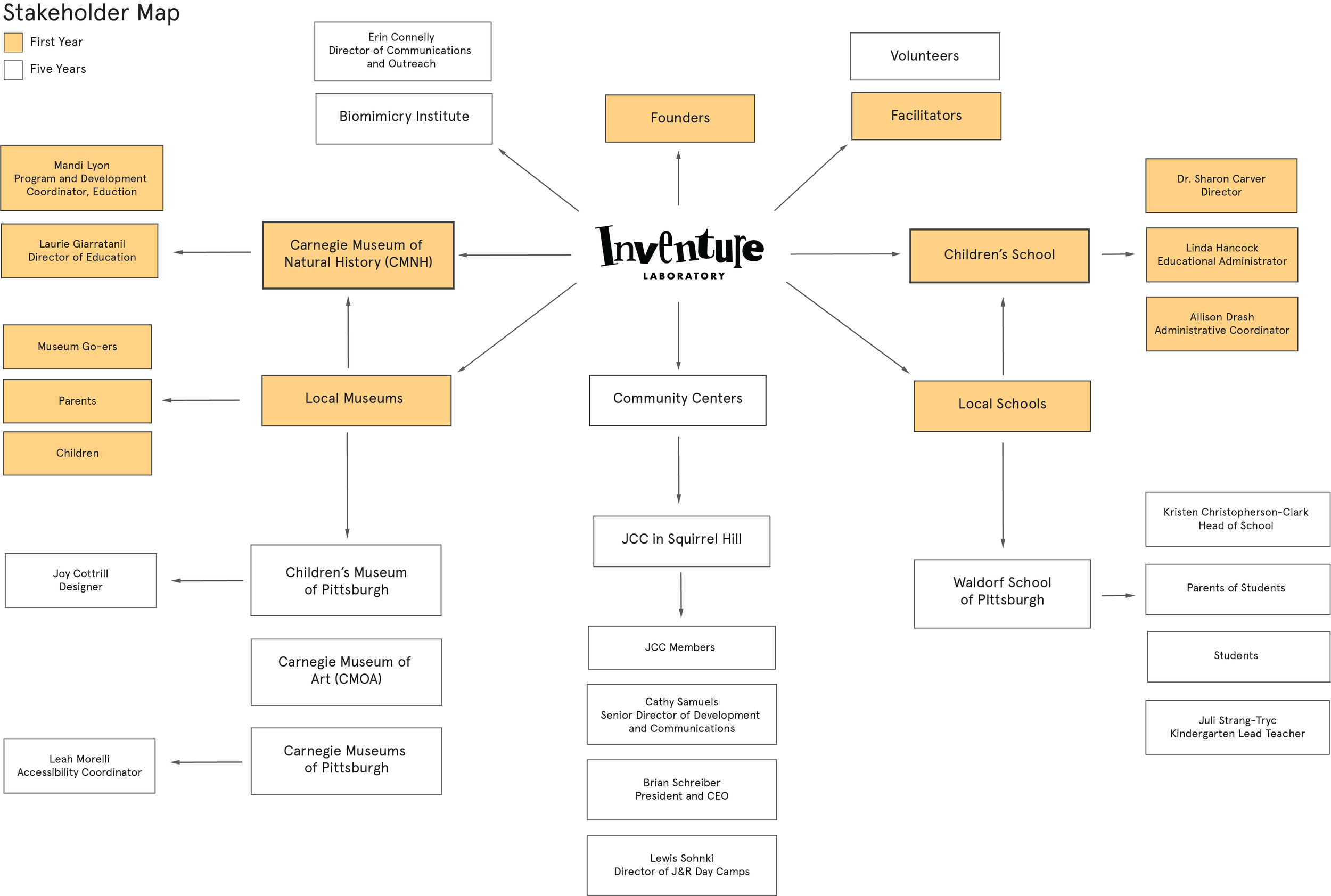 Copy of Stakeholder_Map_Final.png