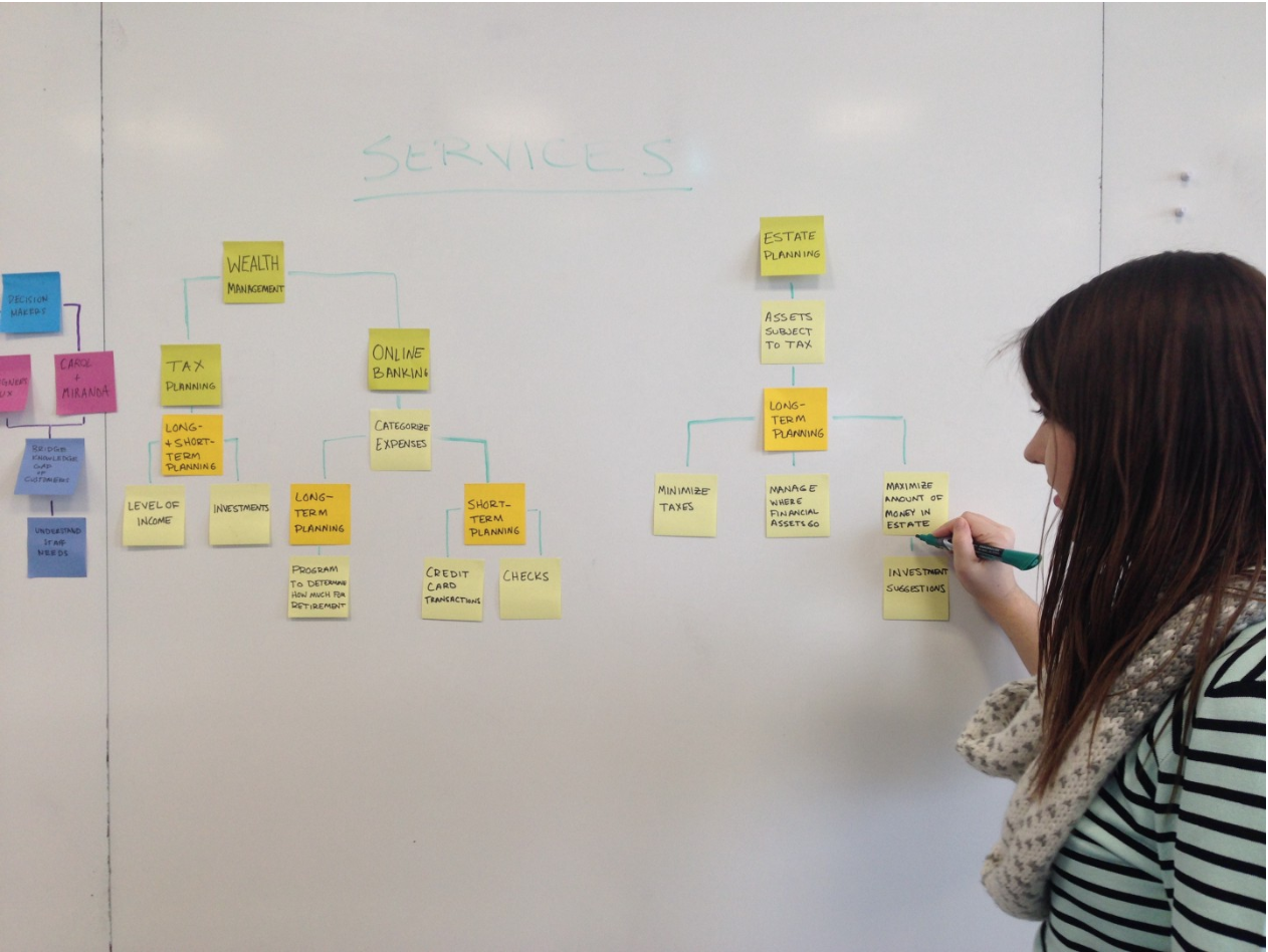 Service blueprint mapping