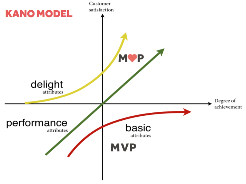 The Kano Model is a powerful technique for creating profitable products and services that genuinely excite customers