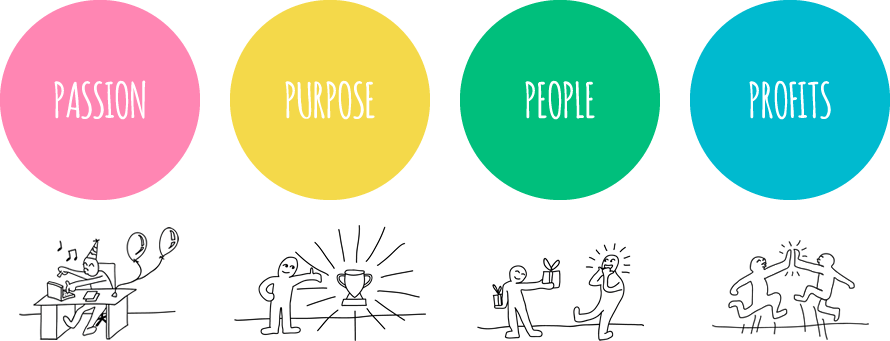 The 4Ps of a Happy Startup: The path from passion to profits
