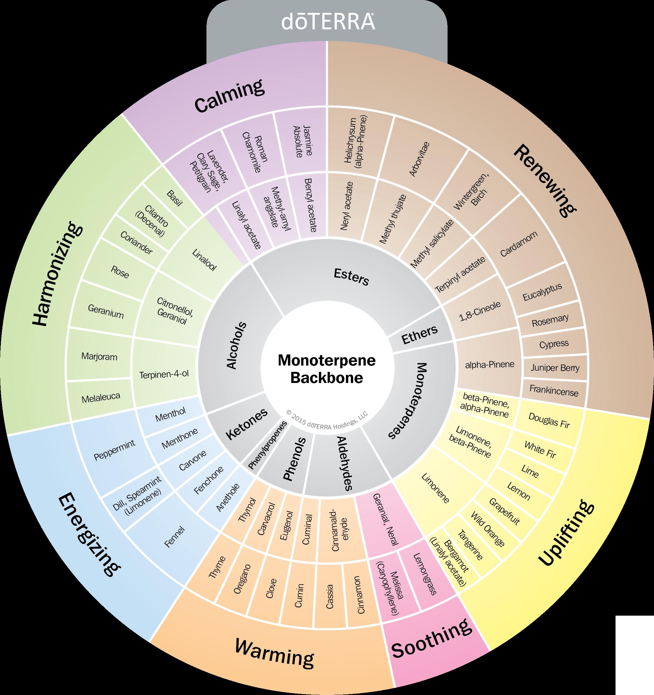 oil-properties-wheel-1.png