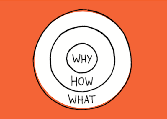 The Golden Circle by Simon Sinek