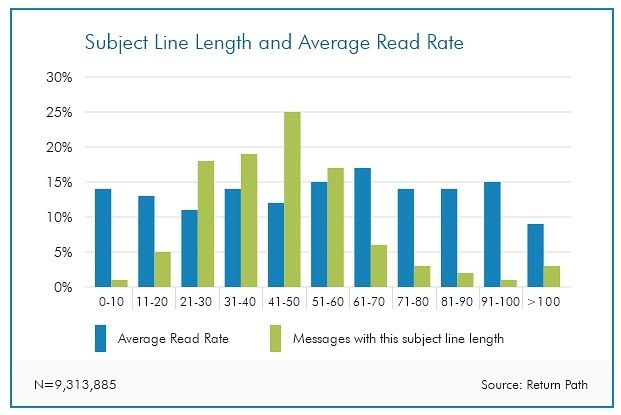 RedFork Marketing - Email Subject Line Length Bar Graph From Return Path Study