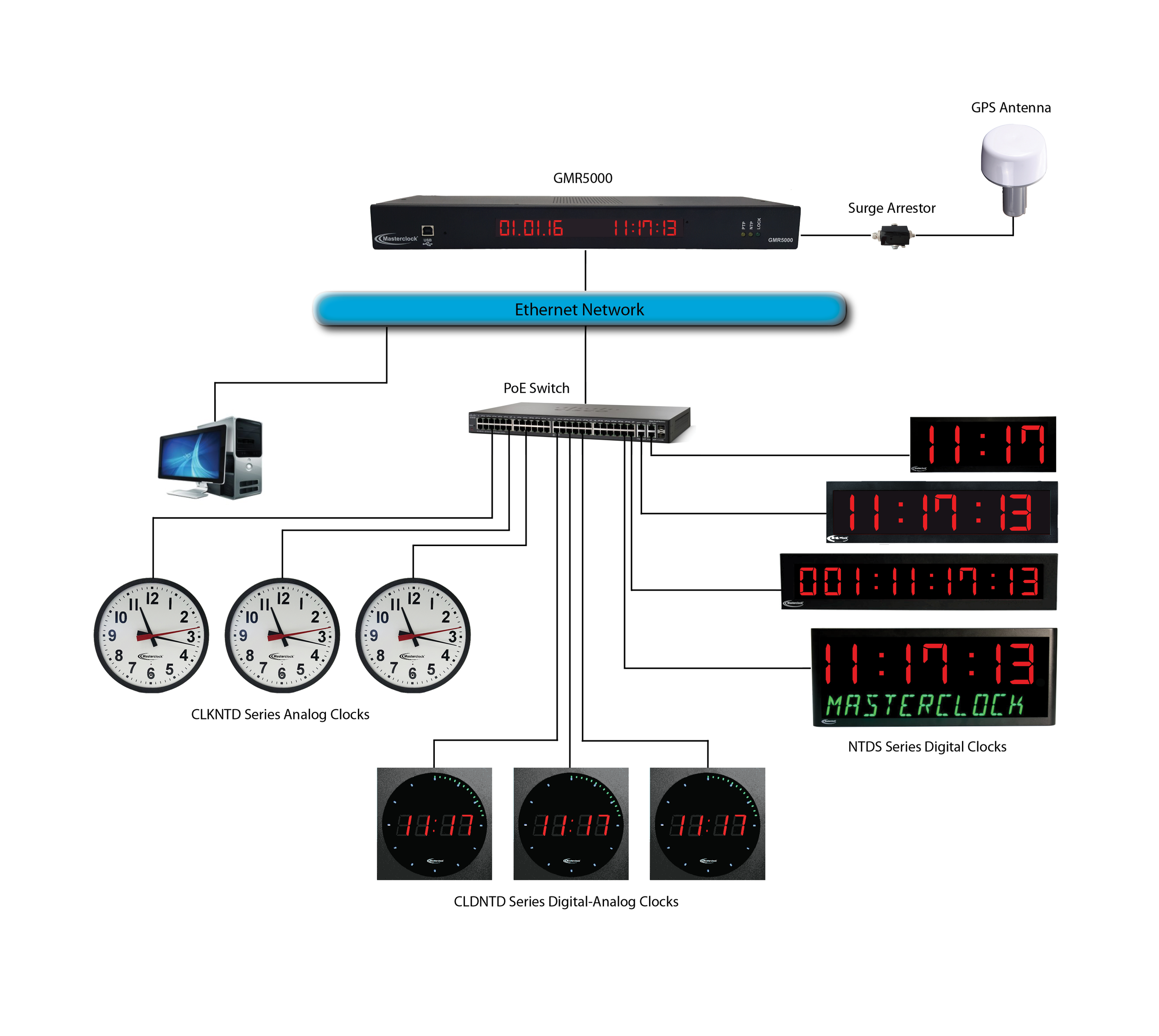 Suggested Specifications for a GPS Network Clock System ... on data sheet pdf, body diagram pdf, power pdf, plumbing diagram pdf, welding diagram pdf, battery diagram pdf,