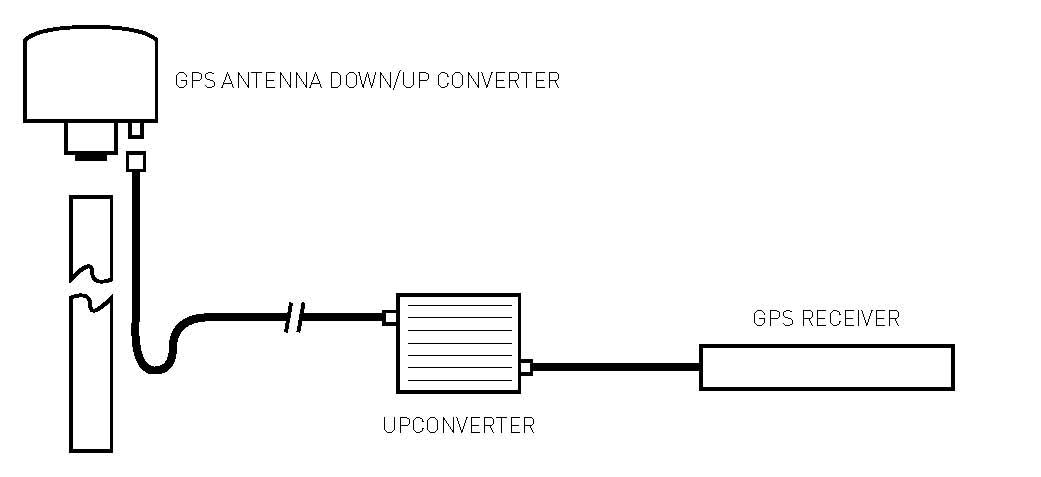 GPS Down/Up Converter