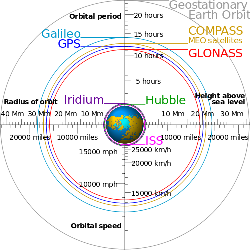 GNSS System Orbits.png