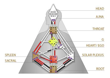 centers_of_human_design.jpg